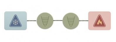 Ilustração de um estado estacionário que é obtido quando dois osciladores harmônicos (em verde) são colocados em contato com dois banhos térmicos a temperaturas diferentes.
