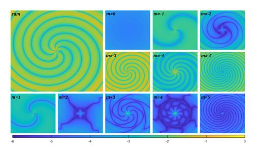 """Representação da onda que se forma na superfície da água. A figura """"sum"""" (maior) representa a onda completa (isto é, os modos quase-normais e os estados quase-ligados) em um dado instante. As figuras menores representam alguns modos específicos que compõem a onda (imagens produzidas pelos pesquisadores)."""